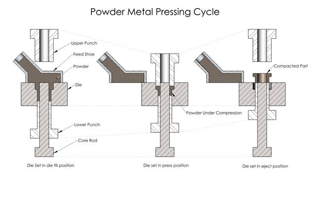 design 2 part supplier directory - manufacturer